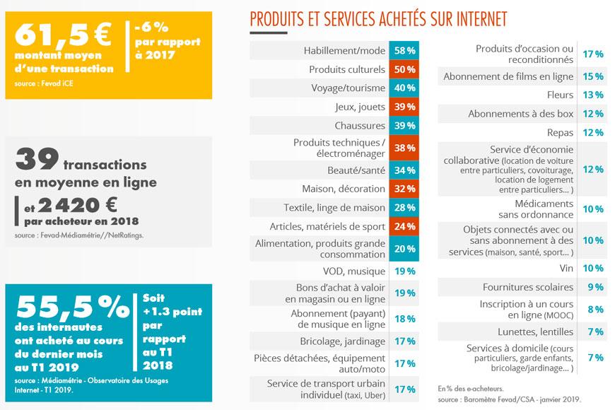 Classement des meilleurs produits et services e-commerce en France - Acronet sources Fevad 2019