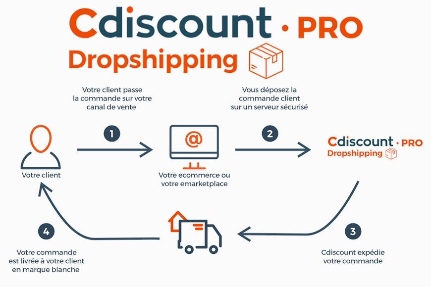 Dropshipping tendances 2020 Cdiscountpro e-commerce - Acronet 2019