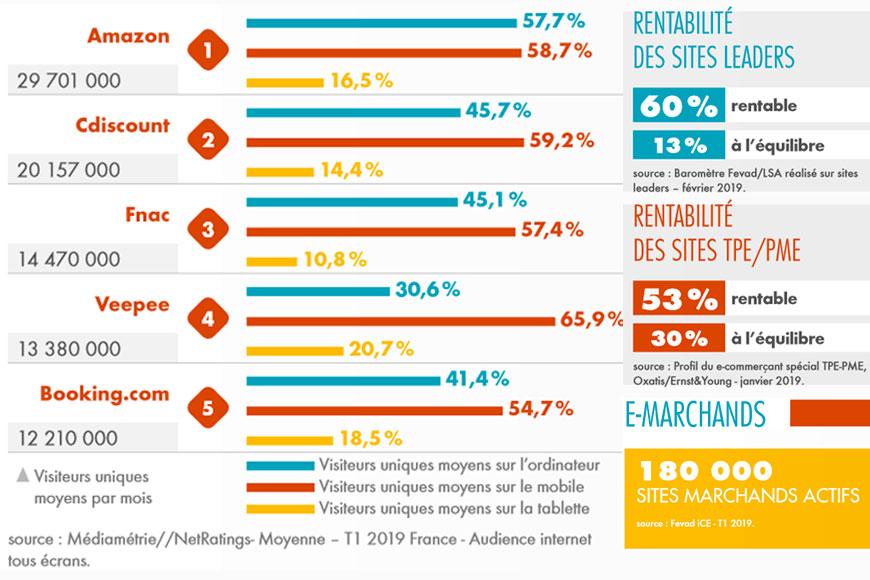 Top 5 des leaders e-commerce les plus visités en France - Acronet sources Fevad 2019
